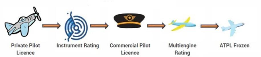 Aero Consulting Formations aéronautiques - ATPL EASA/FAA théorique et pratique en Californie - Private Pilot Licence - Instrument Rating - Commercial Pilot Licence - Multiengine Rating - ATPL Frozen